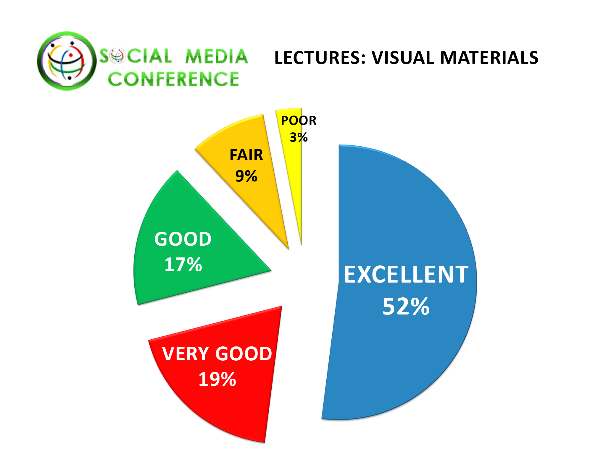 Social Networking Conference 2012 Dating Industry Conference Survey of Visual Materials by Delegates