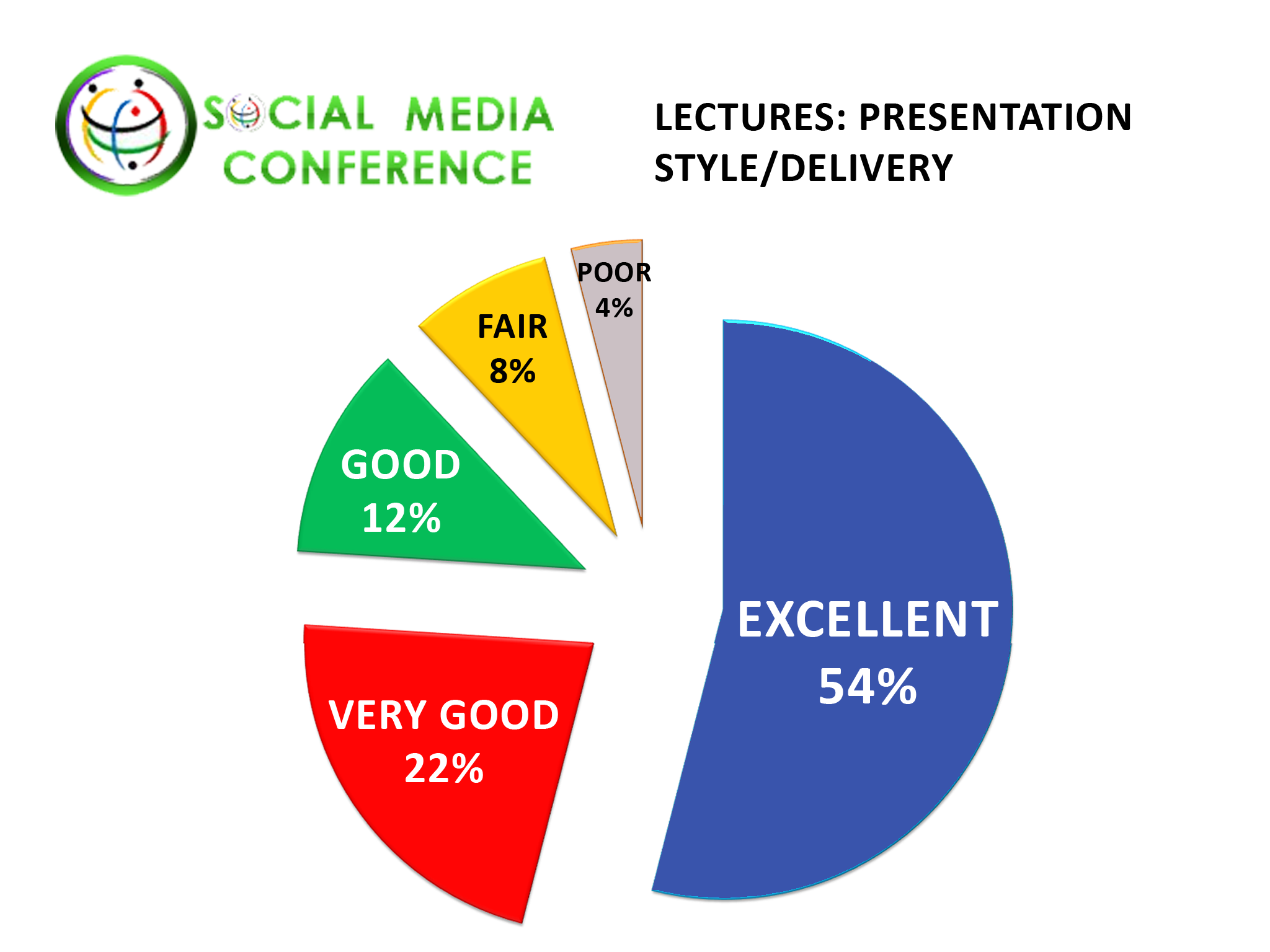 Social Networking Conference Online Dating Expo and Convention Presentation Style and Delivery Ratings Given by Delegates