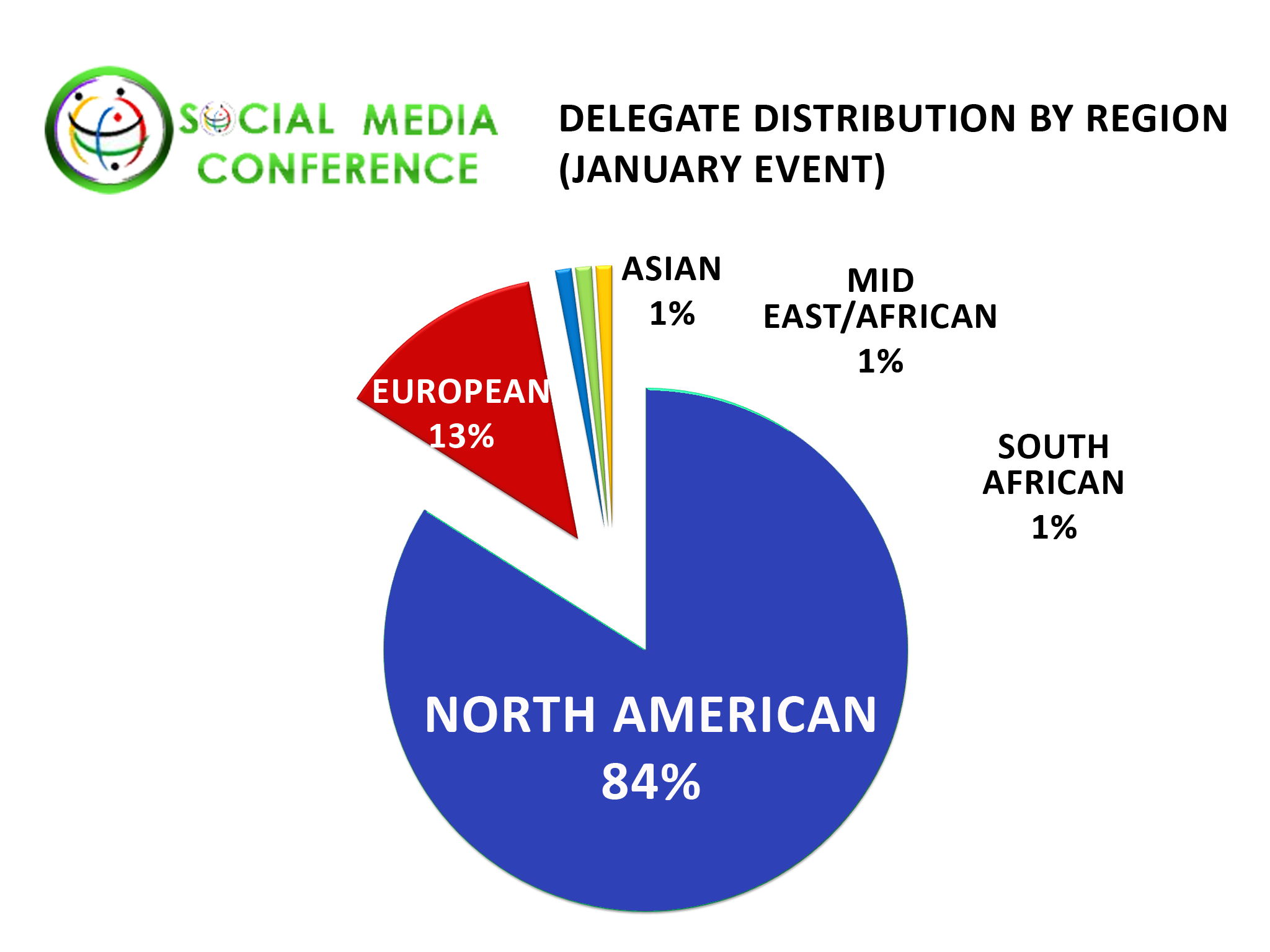 Social Networking Conference Regional Delegate Distribution: January