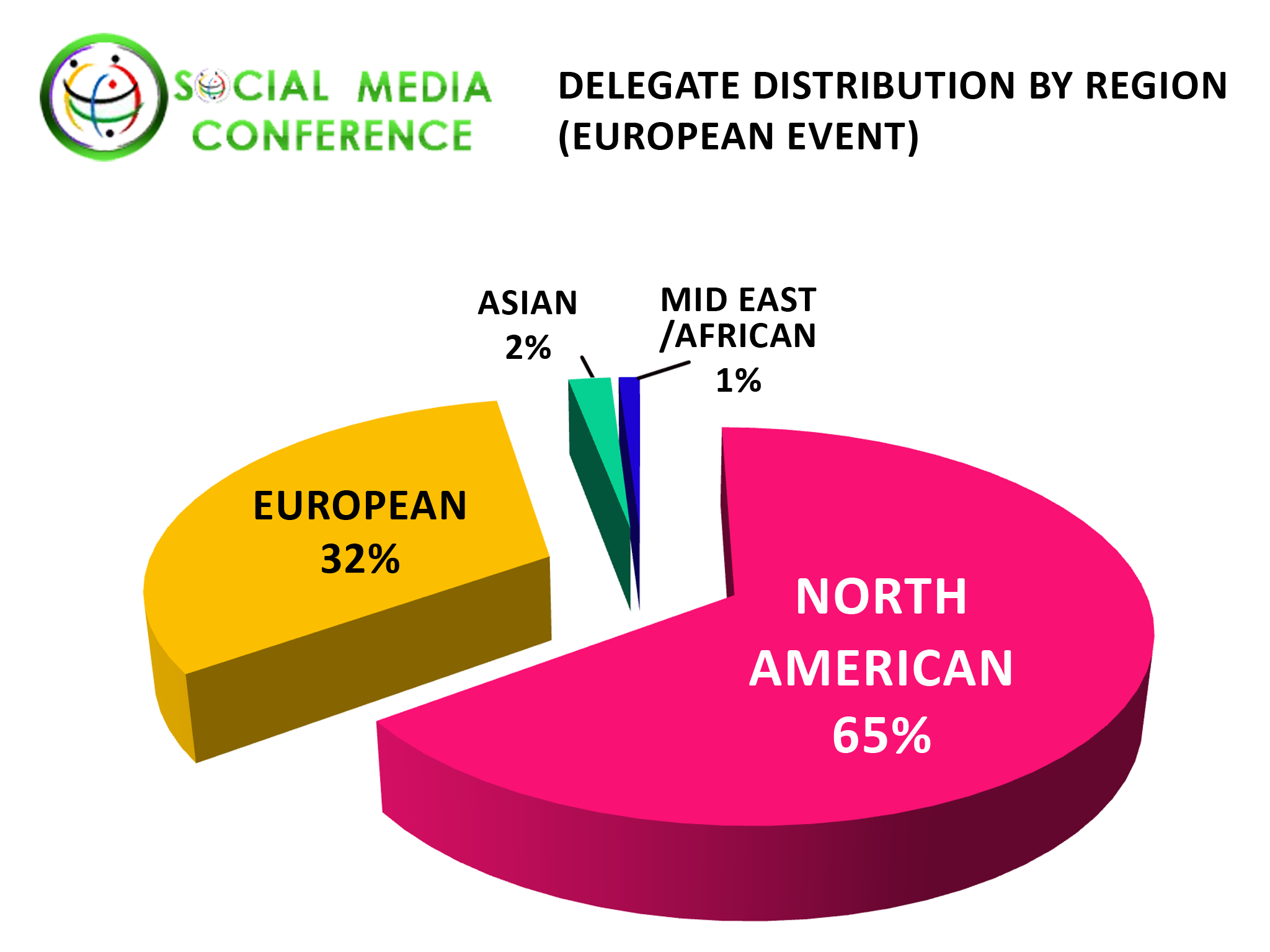 Social Networking Conference Regional Delegate Distribution: Europe