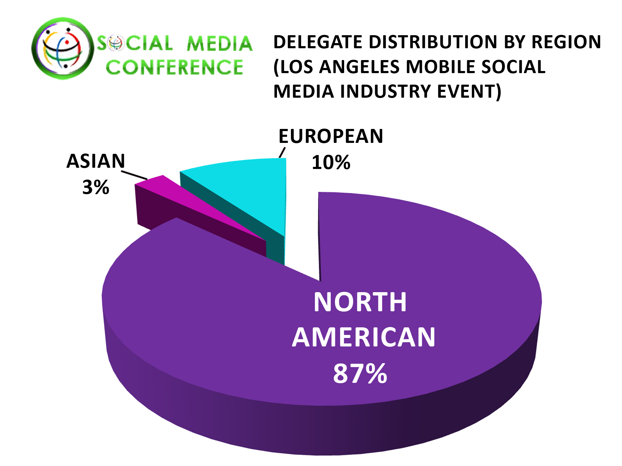 Social Networking Conference Regional Delegate Distribution: San Francisco
