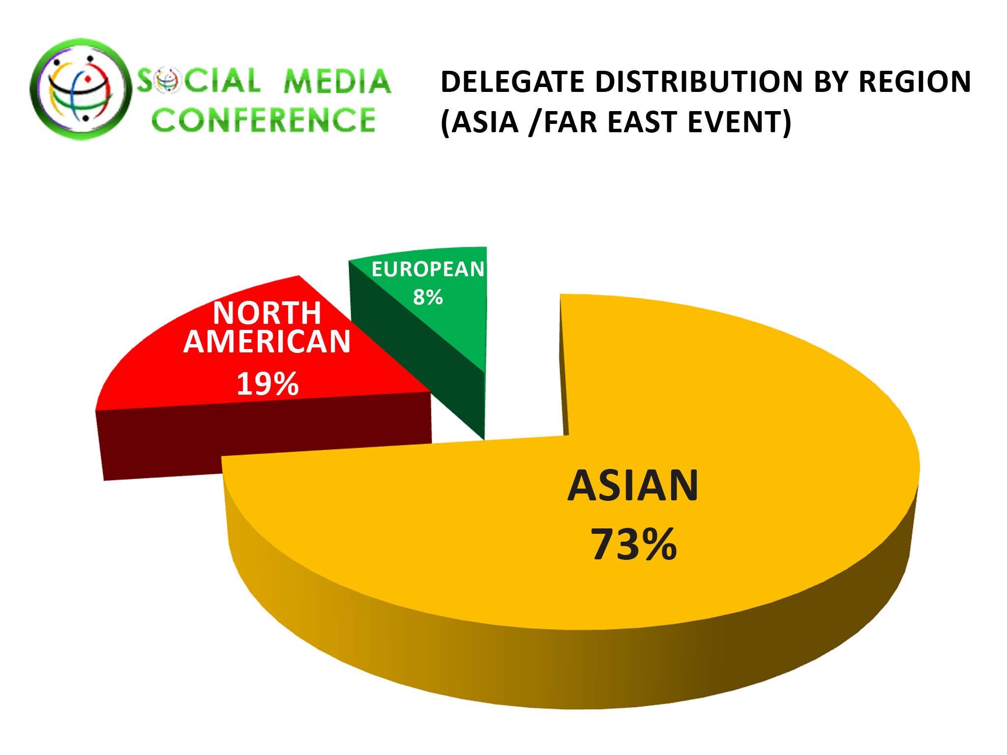 Social Networking Conference Regional Delegate Distribution: Asia