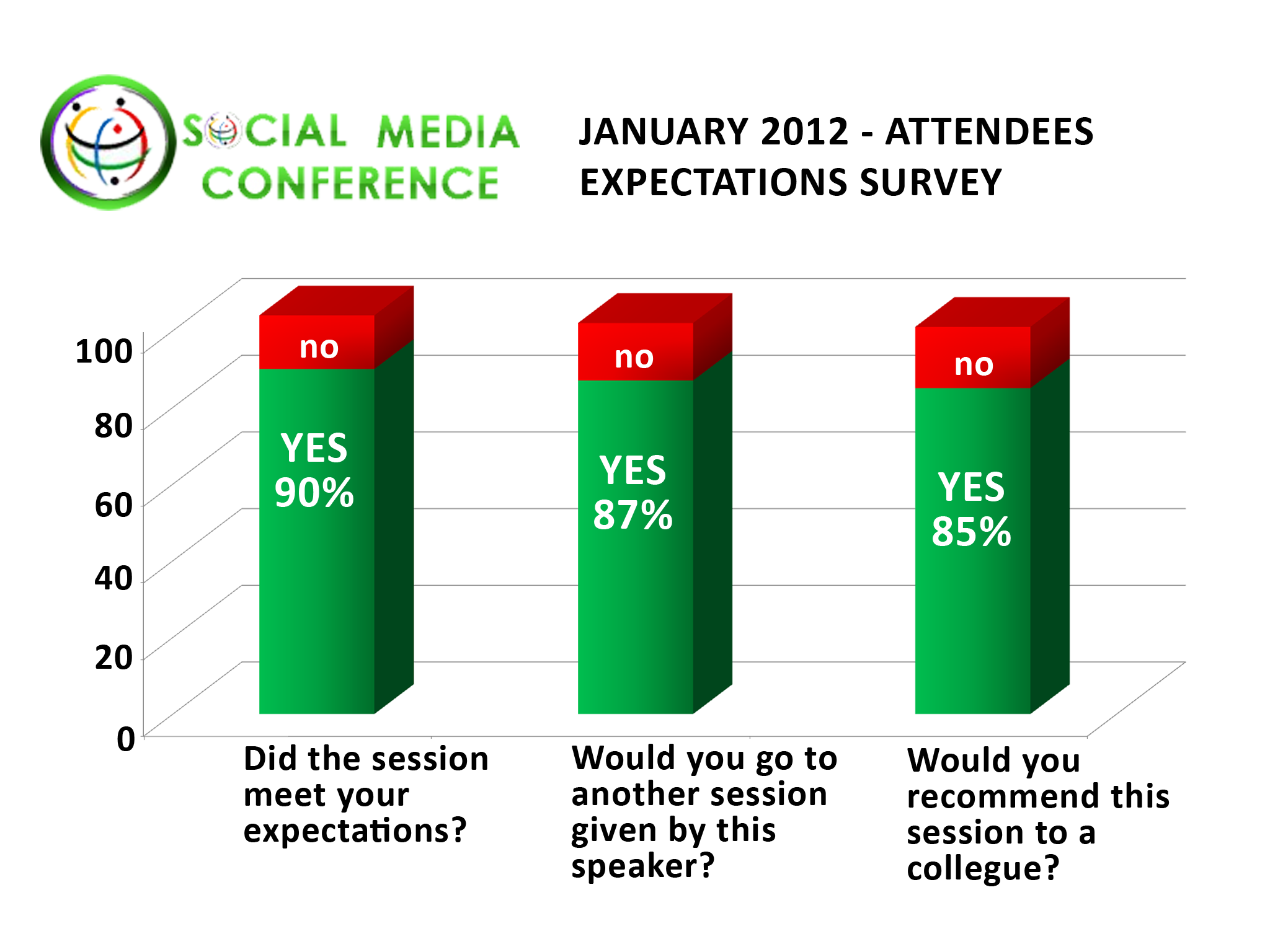 Social Networking Conference January 2012 Lecture Statistics Dating Business Delegate Expectations and Speaker Recommendations for Dating Industry Sessions
